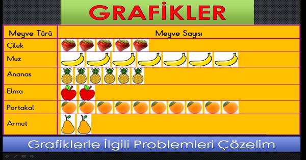 Grafikler. Grafiklerle ilgili problemleri çözelim