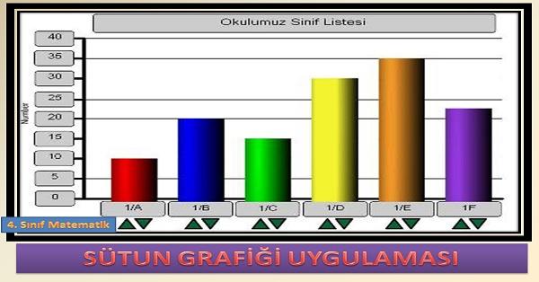 Sütun grafiği uygulaması