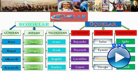 Hangi Türk Boyundansınız